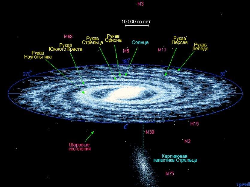 19 декабря, Солнце будет проходить через зодиакальную проекцию центра Галактики